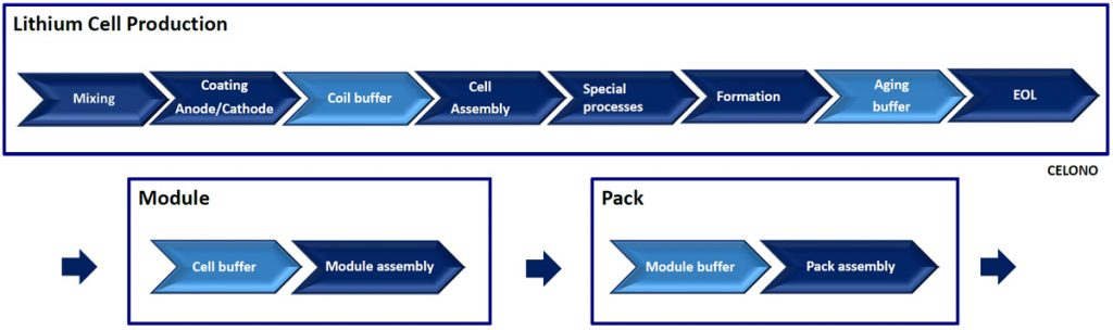 The precautions for the use of new cathode materials (e.g. NMC811) require highly integrative planning of the plant, special TGA and building structures.
